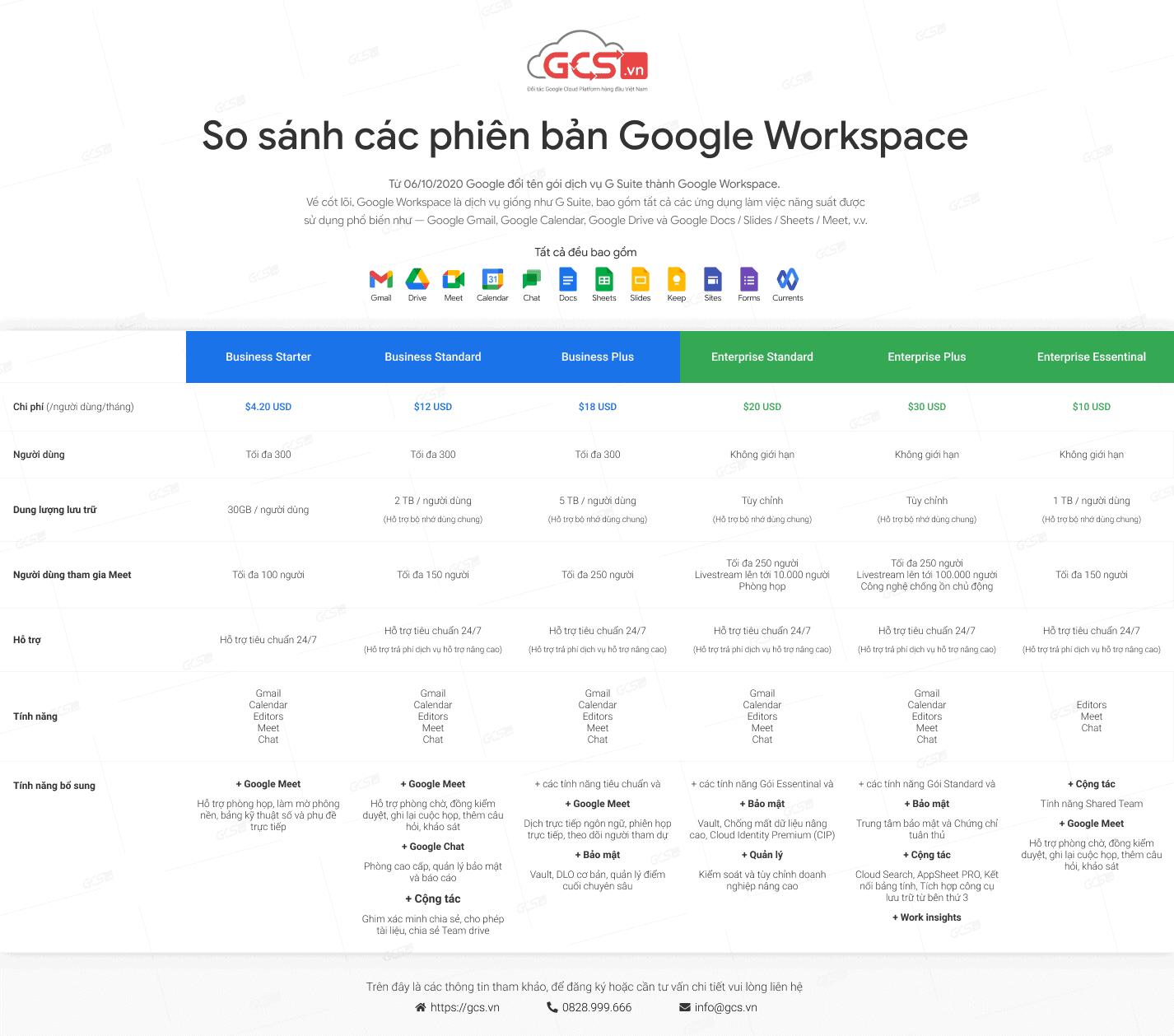 so sanh cac phien ban google workspace