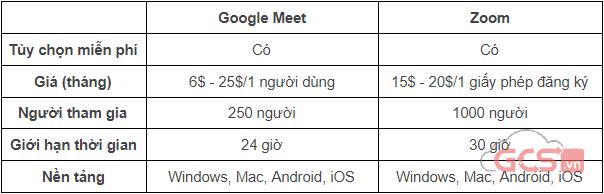 so-sanh-cac-tinh-nang-google-meet-vs-zoom