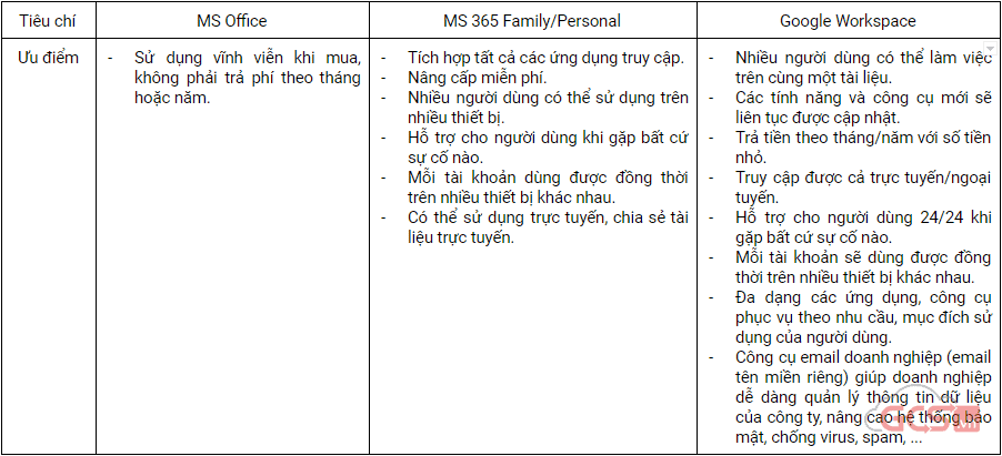 uu-va-nhuoc-diem-khi-su-dung-ms-office-ms-365-familypersonal-google-workspace-01
