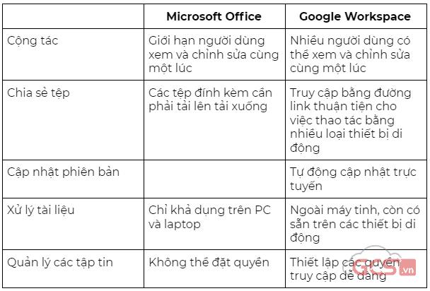 series-5-ly-do-hang-dau-de-chon-google-workspace-phan-3-1