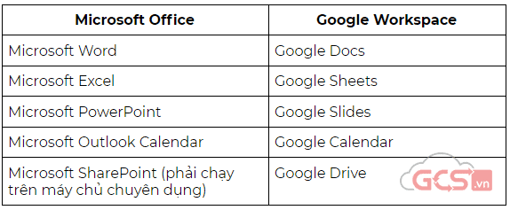 series-5-ly-do-hang-dau-de-chon-google-workspace-phan-3