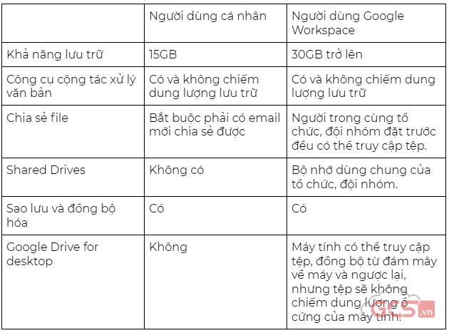 series-5-ly-do-hang-dau-de-chon-google-workspace-phan-5