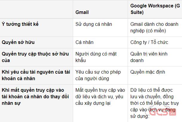 3-diem-khac-biet-hang-dau-giua-gmail-va-google-workspace-anh-1
